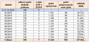 Náklady MOb Hrabová na Senior TAXI