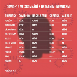Covid-19 ve srovnání s ostatními nemocemi, Foto: Novinky.cz