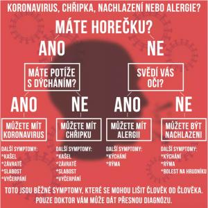 Koronavirus, chřipka, nachlazení nebo alergie? Foto: Novinky.cz
