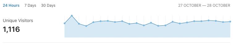 Denní návštěvnost (počet unikátních návštěvníků)