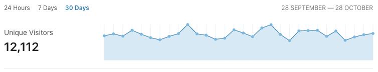 Měsíční návštěvnost (počet unikátních návštěvníků)