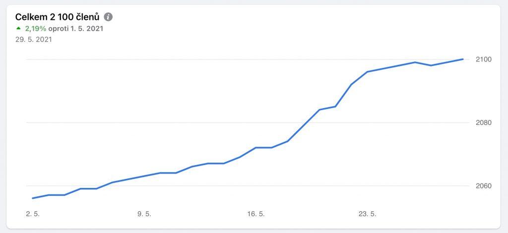 Graf s růstem počtu členů skupiny